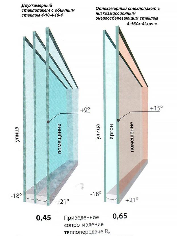 стеклопакет 4-14-4-14-4