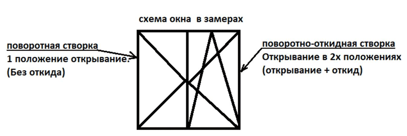 обозначение окон на чертежах при замере