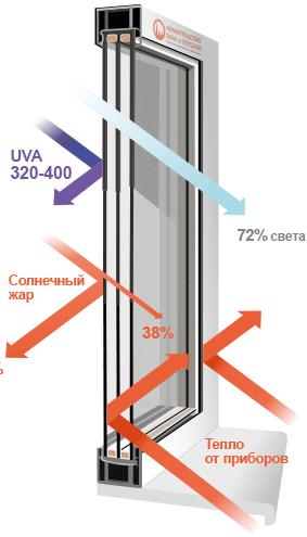 теплоизоляция в окне для загородного дома